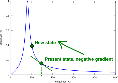 Gradient ascent applied on the magnitude function of a parallel LC resonant band-pass filter
